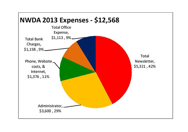 NWD Expenses 2013