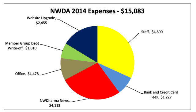 Expenditures graph